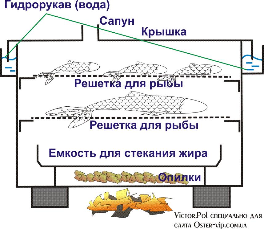 Схема походной коптильни
