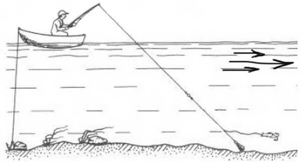Как ловить на отводной поводок