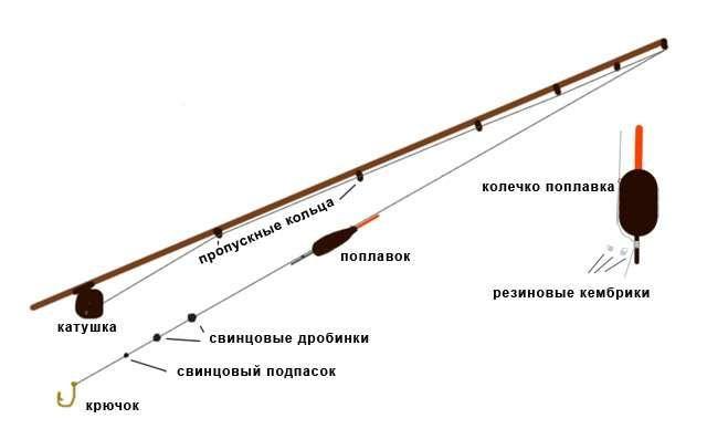 Поплавочная оснастка для ловли линя