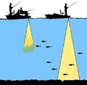 эхолоты для рыбалки с лодки гармин цена