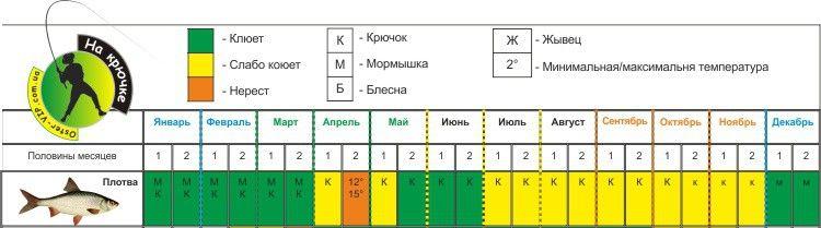 Календарь-ловли-Плотвы