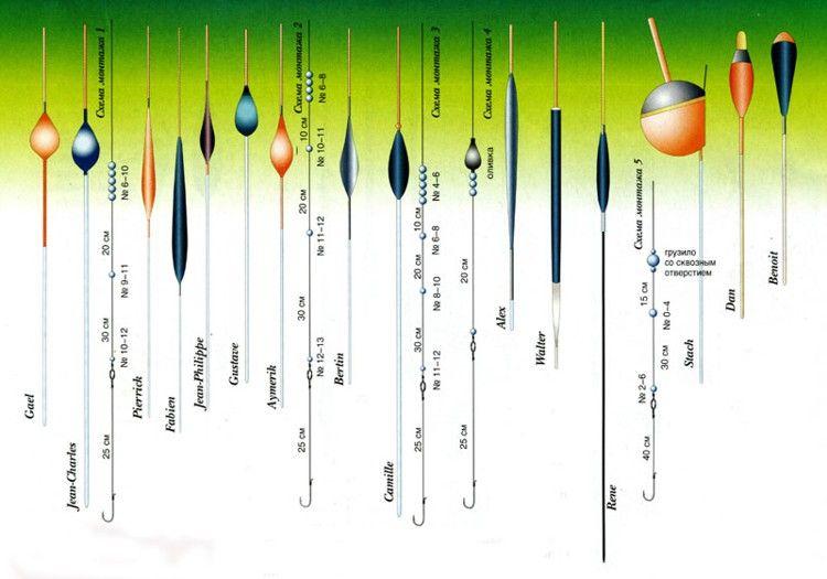 огрузка поплавков - разные варианты размещения грузков