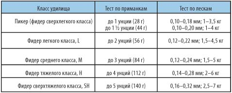 Таблица теста фидера